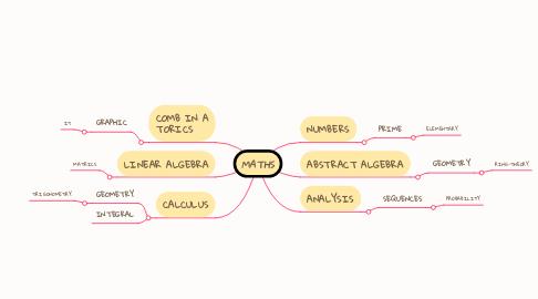 Mind Map: MATHS