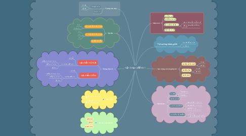 Mind Map: VẬT LÝ ĐẠI CƯƠNG 1