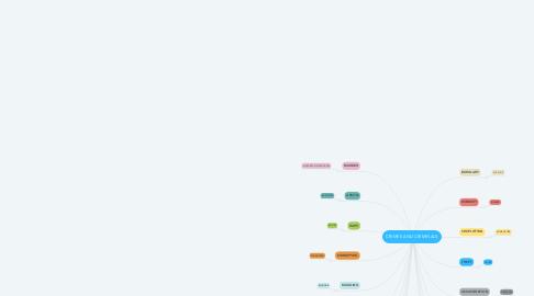 Mind Map: CRIMES AND CRIMINALS