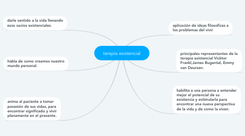 Mind Map: terapia existencial