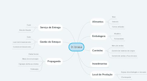 Mind Map: Sheila Refeições
