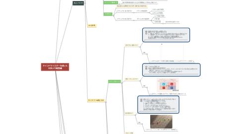 Mind Map: 私の仕事について