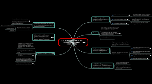 Mind Map: U.S. Scientists' Role in the Eugenics Movement (1907–1939)