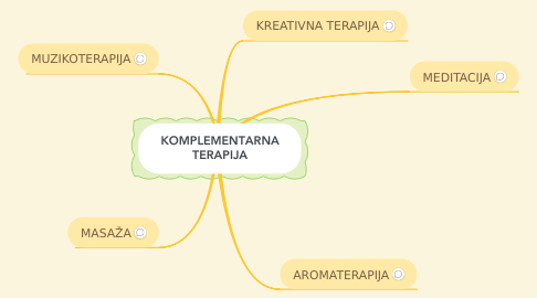 Mind Map: KOMPLEMENTARNA TERAPIJA