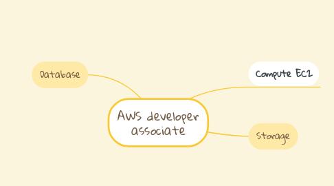 Mind Map: AWS developer associate