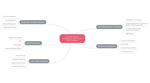 Mind Map: Internationalization Strategies for Indian Power T&D Companies