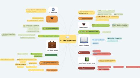Mind Map: Лидер - PRO-активный человек