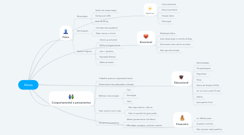 Mind Map: Metas