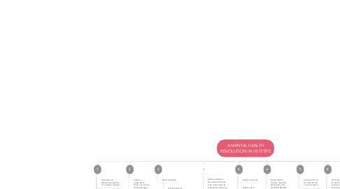 Mind Map: A MENTAL HEALTH REVOLUTION IN 10 STEPS