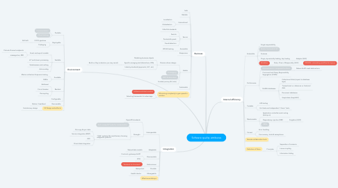 Mind Map: Software quality attributes