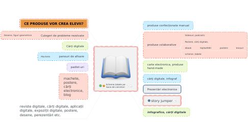 Mind Map: Grade I function