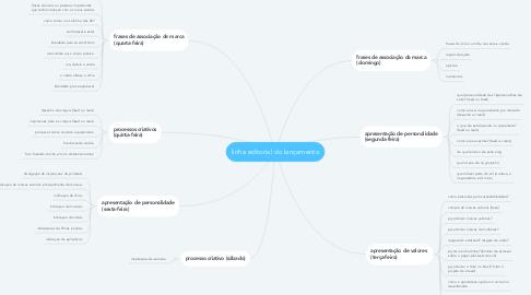 Mind Map: linha editorial lançamento