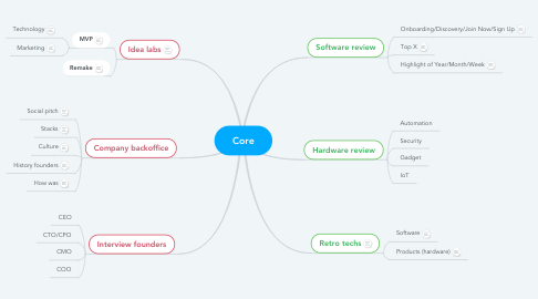 Mind Map: Core