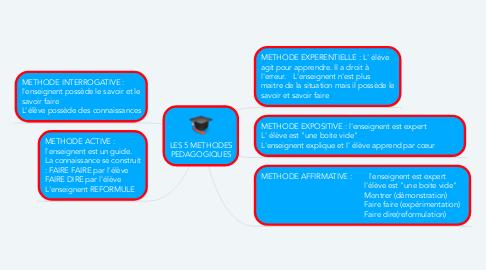 Mind Map: LES 5 METHODES PEDAGOGIQUES