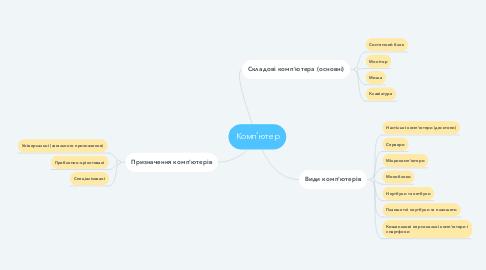 Mind Map: Комп'ютер