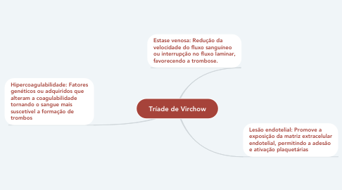 Mind Map: Tríade de Virchow
