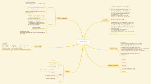 Mind Map: ชานมไข่มุก