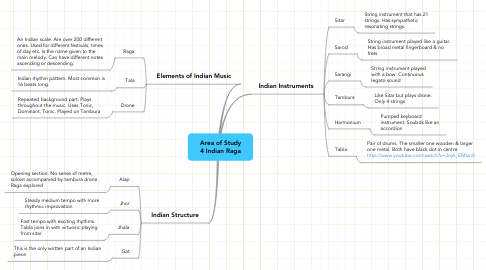 Mind Map: Area of Study 4 Indian Raga