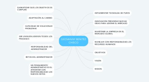 Mind Map: GEOVANNY BENITEZ CHISCO