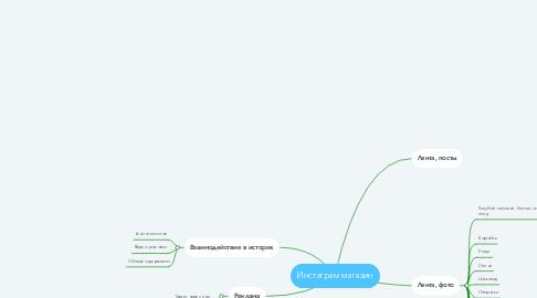 Mind Map: Инстаграм магазин