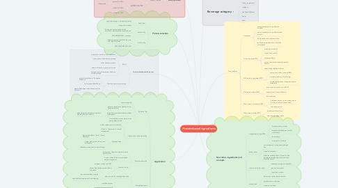 Mind Map: Protein-based ingredients