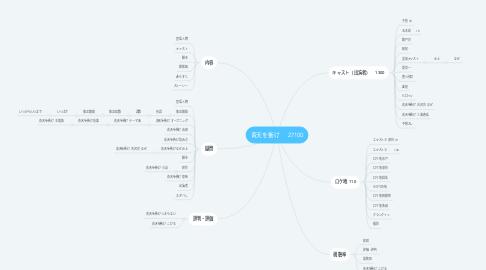 Mind Map: 青天を衝け27100