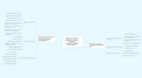 Mind Map: Remise en cause du modèle économique ? Nouveaux comportements des consommateurs ?