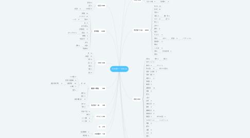 Mind Map: 渋沢栄一135000