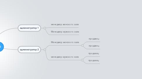 Mind Map: управляющий