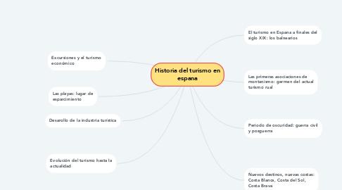 Mind Map: Historia del turismo en espana