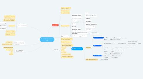 Mind Map: Product Development of XXX
