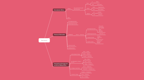 Mind Map: Morphology