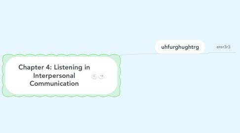 Mind Map: Chapter 4: Listening in Interpersonal Communication