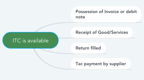 Mind Map: ITC is available