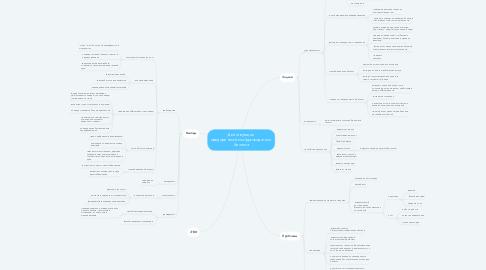 Mind Map: Действующие предприниматели/руководители бизнеса