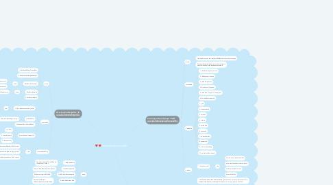 Mind Map: ความผิดปกติระบบหัวใจ