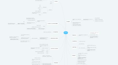 Mind Map: GRECI