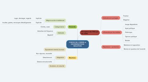 Mind Map: FORCES DE L'ORDRE et DISCRIMINATIONS NEGATIVES