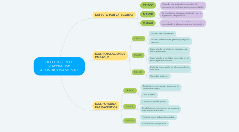 Mind Map: DEFECTOS EN EL MATERIAL DE ACONDICIONAMIENTO