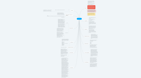 Mind Map: Ampicilina
