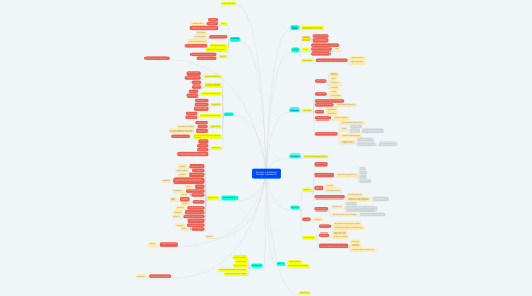 Mind Map: Kenget e Milosaos Kenga 1(koment)