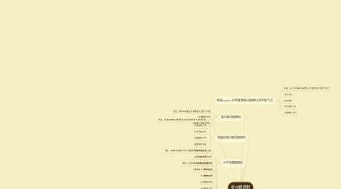 Mind Map: 柳州螺蛳粉