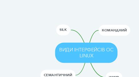 Mind Map: ВИДИ ІНТЕРФЕЙСІВ ОС LINUX