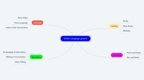 Mind Map: Child's Language growth