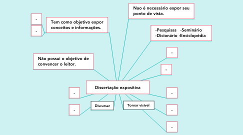 Mind Map: Dissertação expositiva
