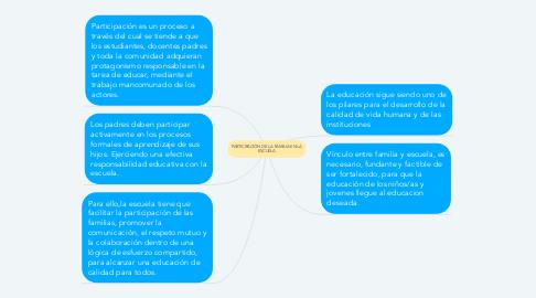 Mind Map: PARTICIPACIÓN DE LA FAMILIA EN LA ESCUELA