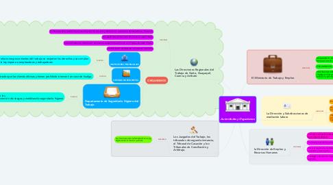 Mind Map: Autoridades y Organismos