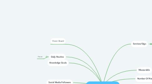 Mind Map: 2021 Freelancing Goals