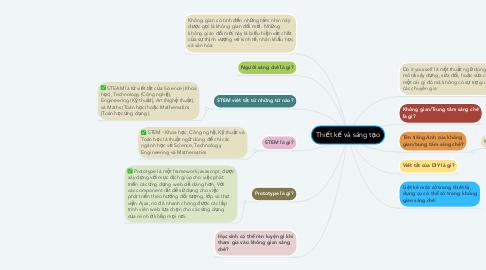 Mind Map: Thiết kế và sáng tạo