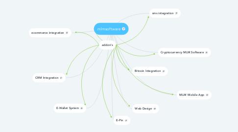 Mind Map: mlmsoftware